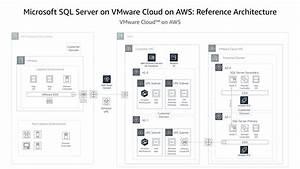 Deploy Microsoft Sql Server On Vmware Cloud On Aws