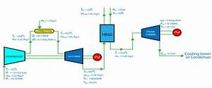 Flow Diagram Of The Retrofit Combined Cycle Case Study