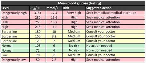 hour postprandial blood sugar normal range