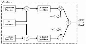 Qpsk Modulator