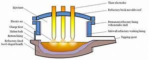 Illustration Of Electric Arc Furnace