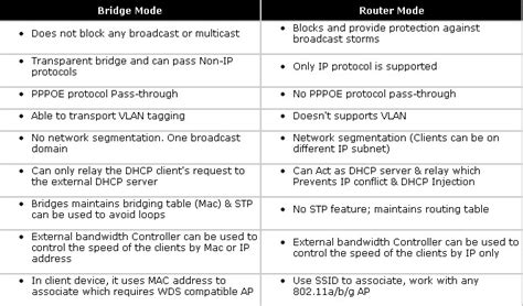 tutorial of differences between hub bridge switch and router