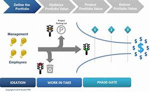 Ppm 101  How To Create A Successful Work Intake Process