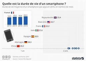 Durée De Vie D Un Moucheron : graphique quelle est la dur e de vie d 39 un smartphone statista ~ Farleysfitness.com Idées de Décoration