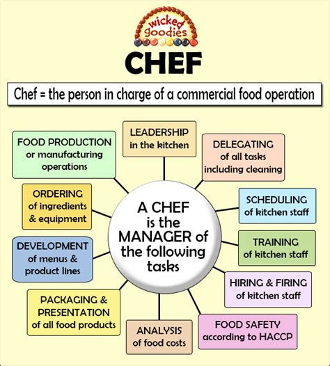 Kitchen Staff Titles by Definition Of The Word Chef Goodies