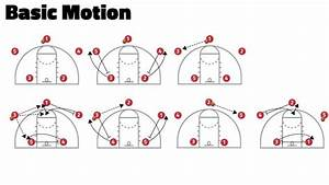 Basic Offensive Plays For Youth Basketball Coaches