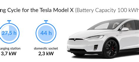 Get How Long To Charge A Tesla Car Battery Images