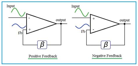 Difference Between Negative Feedback And Positive Feedback