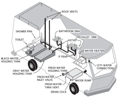 Rv black water tanks are a reality. Best RV Holding Tank Treatment Reviews (Updated May 2018)
