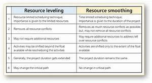 Resource Leveling And Resource Smoothing Explained With An