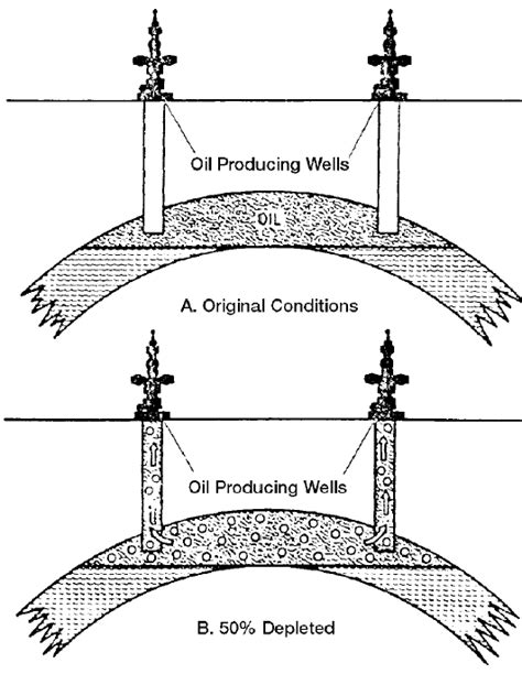 The Depletion Drive Mechanism   Petroleum Engineering Help