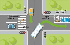 Intersection Code De La Route : les feux combinaison feux panneaux signe des agents code de la route 1 la circulation ~ Medecine-chirurgie-esthetiques.com Avis de Voitures