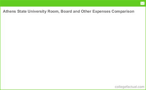 Athens State University Room, Board and Other Expenses ...