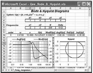 Bode And Nyquist Diagrams Of A Second