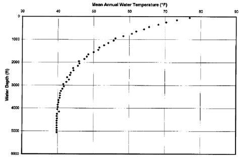 annual water temperature  depth averaged
