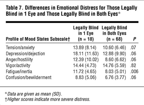 legally blind prescription the psychosocial impact of macular degeneration jama