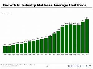 Growth in industry mattress average unit price at for Average mattress price