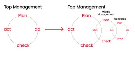 10 common pitfalls to avoid in strategy formation ttm