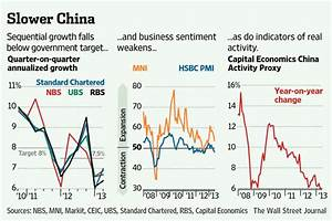 What 'Unofficial' Data Say About Slowdown - China Real ...