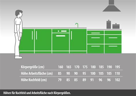 Arbeitsplatte Kuche Hohe by Arbeitsplattenh 246 Hen K 252 Che K 252 Chenplaner F 252 Rstenfeldbruck