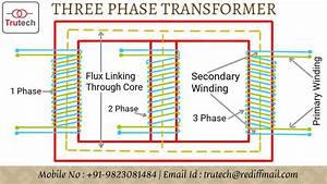 Possible Winding Connections For A  Threephasetransformer