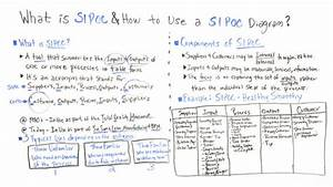 What Is Sipoc  How To Use A Sipoc Diagram
