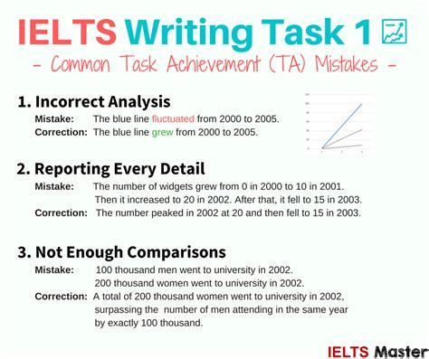 Writing Task 1 How To Get A 7+ In Task Achievement  Ielts Master