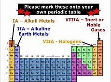 Periodic Table Metals Nonmetals Metalloids Halogens Noble