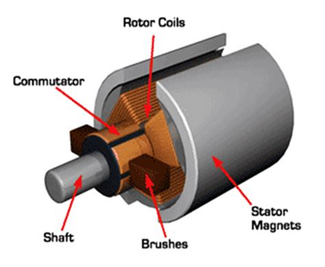 Brushed Ac Motor by Here Is My Explanation Of Motor Terms Electricbike