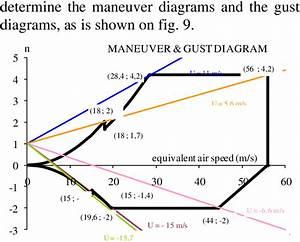 Maneuver Diagram  U0026 Gust Diagram