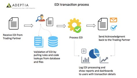 fhir full form essential features of a successful edi integration solution