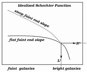 The Key is the faint end slope parameter. The GLF is ...
