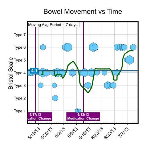 Bowel Movement Tracker Chronic Pain Tracker Connection