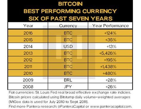 bitcoin  outperforming  fiat currency