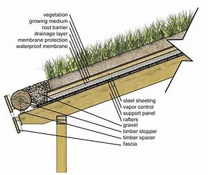 Detail For Sod Roof