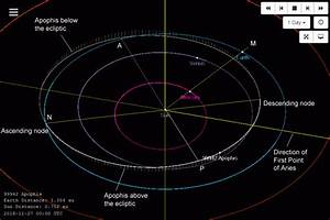 Asteroids  And Dwarf Planets   U2013 Where Are They