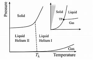 1  Phase Diagram Of Liquid Helium  For A Conventional