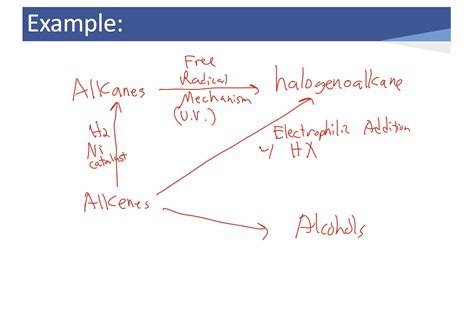 Organic Chemistry Reactions Flow Chart