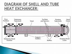 Redesign Of Shell And Tube Heat Exchanger 1