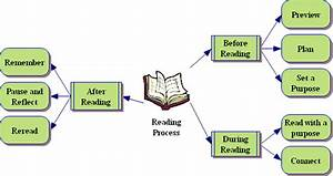 How We See Reading As A Process