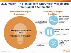 Robotic Process Automation has now penetrated a third of ...