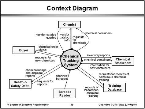 context analysis template analysis diagrams it