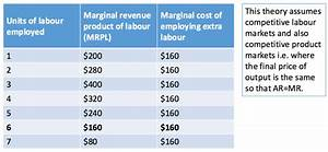Marginal Revenue Product of Labour | tutor2u Economics
