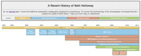 Resume Timeline Css by The Timeline Resume Seth Holloway