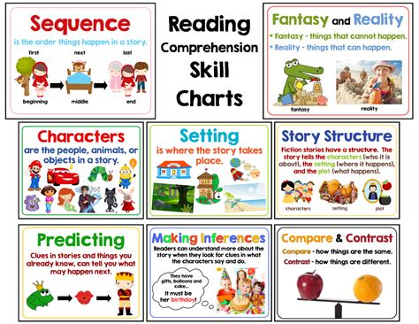 comprehension skill charts  gilchrists class