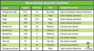 A Simple Blood Sugar Level Guide