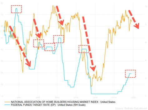 leading indicator  home remodeling activity warns big
