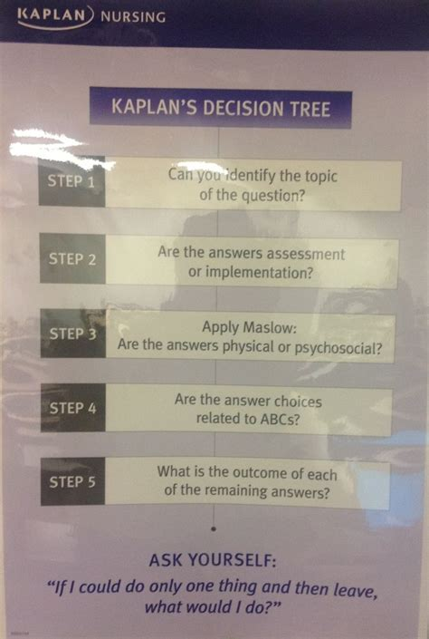 kaplan nursing decision tree nclex rn pinterest