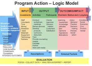 Program Logic Model Template