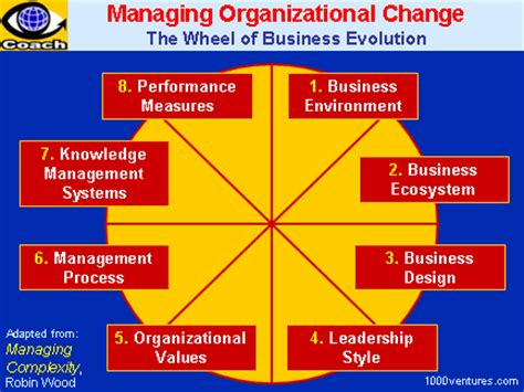 Kotter Definition Of Leadership by Organizational Transformation Organizational Change How